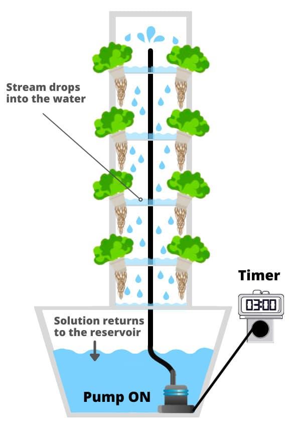 Indoor Vertical Garden schema hydroponic tree or tower