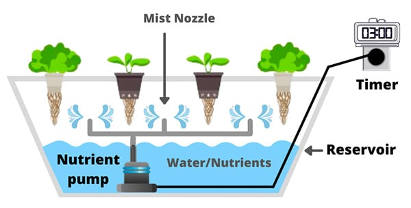 aeroponic schema with mist nozzle nutrient pump timer reservoir with water and nutrients