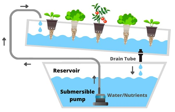Hydroponics NFT System schema with two reservoirs short drain tube